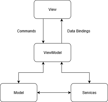 The MVVM pattern consists of the View, the Model and the ViewModel as bridge between both. Often Services are used to encapsulate furhter business and/or application logic.