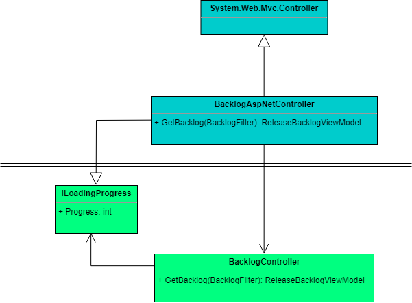 The BacklogController does not derive from Asp.Net Controller any longer and contains most of the data conversion logic. BacklogAspNetController derives from Asp.Net Controller, converts data between Asp.Net and application and calls the BacklogController. Asp.Net dependencies are factored out of ReleaseBacklogViewModel into ReleaseBacklogAspNetViewModel