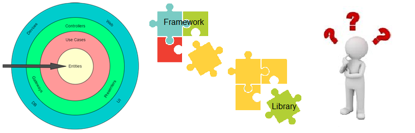 In Clean Architecture the usage of frameworks is restricted to the outermost circle. But what is a framework? Is every third party library a framework? How to implement gateways without using third party libraries?