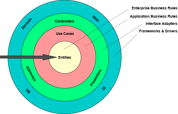 The Clean Architecture consists of multiple layers organized as circles while dependencies are only allowed from outer circles to inner circles. The inner circles contain the business logic. All details, devices and frameworks are in the outer circles.