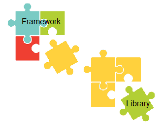 How does the application interact with a framework and how does it interact with a library?
