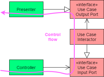 The Controller interacts with the interactor through the input port. The interactor passes its response to the presenter through an output port