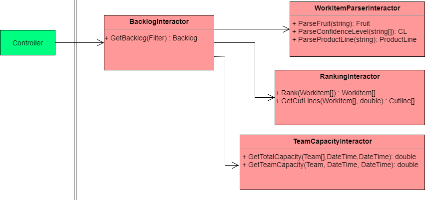 The controller will only talk to the BacklogInteractor which compiles the complete response model by interacting with other interactors