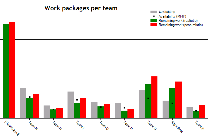 Having multiple teams working on the backlog we are looking for a balance of the remaining work compared to the teams availability across all teams.